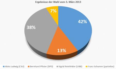 Ergebnisse Bürgermeisterwahl Breitengüßbach 2013 Kreisgrafik