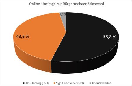 Online-Umfrage Stichwahl Kreisgrafik