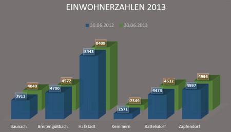 Einwohnerzahlen 2013