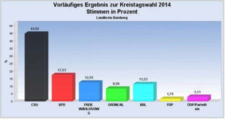 Kreistagswahl 2014 Ergebnis