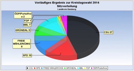 Kreistagswahl 2014 Ergebnis Sitze