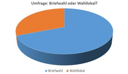 Umfrage Briefwahl Wahllokal Kommunalwahl 2014
