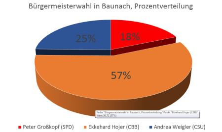 Wahlwochen 2014 Baunach Ergebnis Grafik