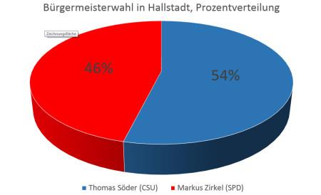 Wahlwochen 2014 Hallstad Ergebnis Grafikt