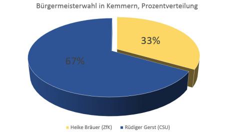 Wahlwochen 2014 Kemmern Ergebnis Grafik