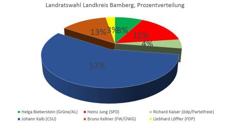 Wahlwochen 2014 Landrat Ergebnis Grafik