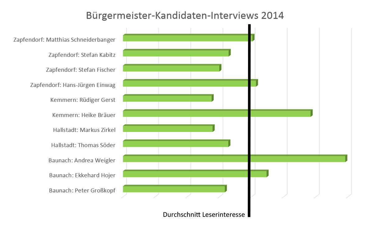 Wahlwochen 2014 Leserinteresse Interviews