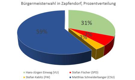 Wahlwochen 2014 Zapfendorf Ergebnis Grafik