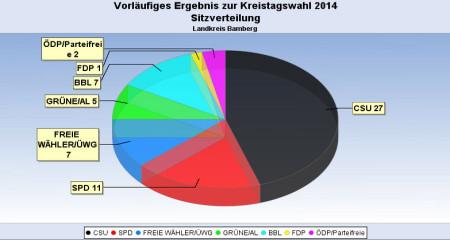 Wahlwochen 2014 Zwischenergebnis Kreistag 14 Uhr