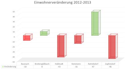 Einwohnerentwicklung 2012-2013