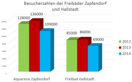 Besucherzahlen Freibäder Hallstadt Zapfendorf 2014