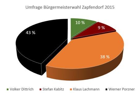 Umfrage Bürgermeisterwahl Zapfendorf 2015