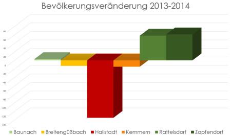 Bevölkerungsentwicklung 2014