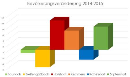 Bevölkerungsentwicklung 2014-2015