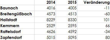 Bevölkerungsentwicklung 2014-2015 2